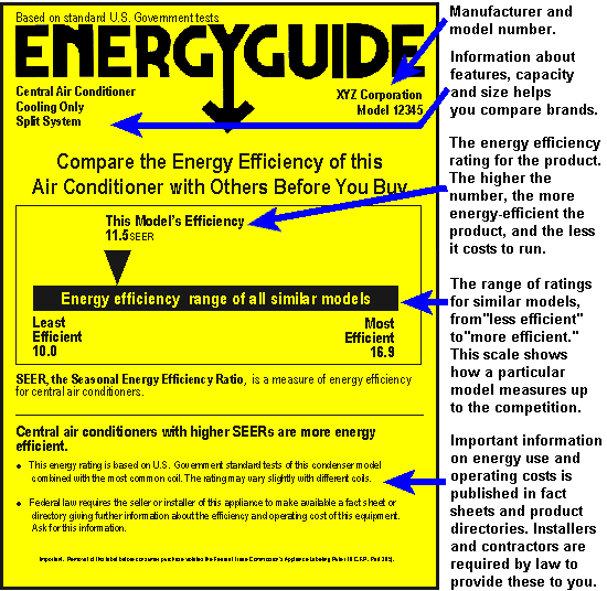 Energy Guide example for HVAC unit